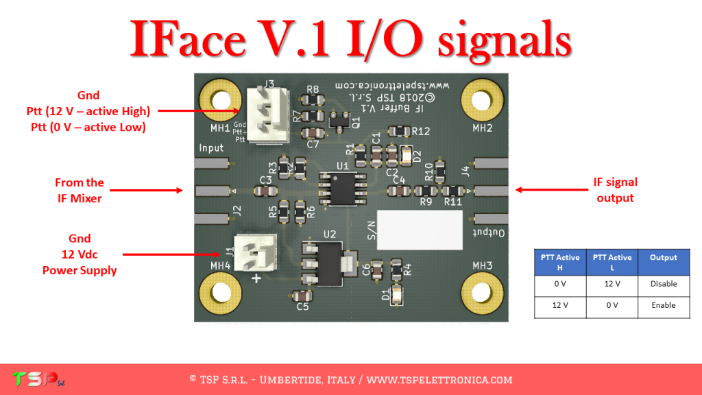 IFace I/O signal connections