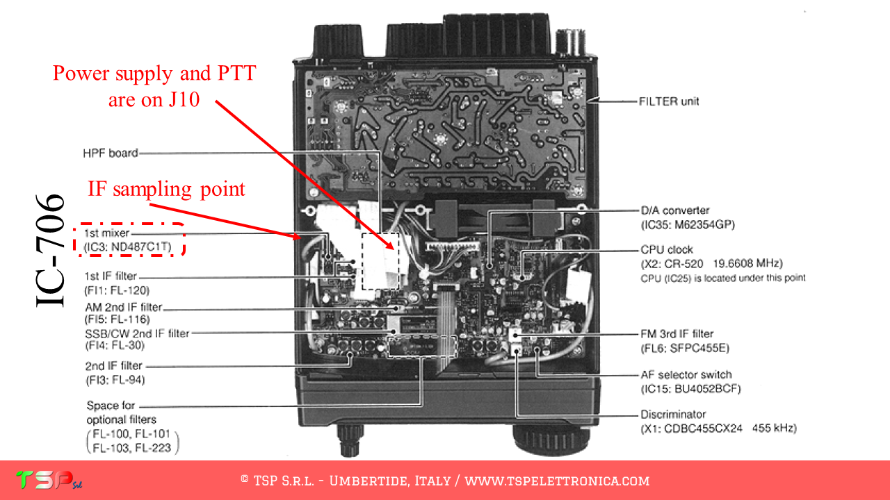 SDR interface for the IC-706 - TSP S r l
