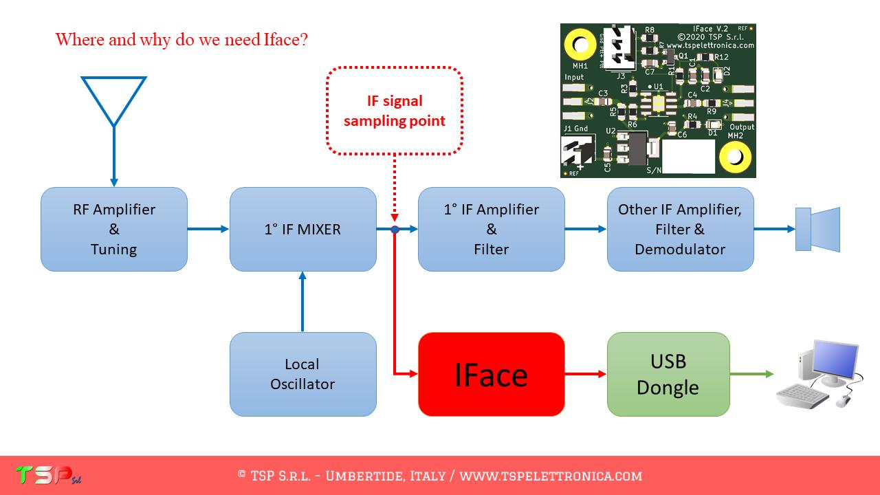 Réception SDR sur 1ère FI (fréquence intermédiaire) : Importance du branchement pour éviter les pertes Diapositiva11