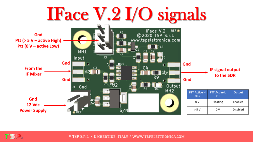 IFace 2