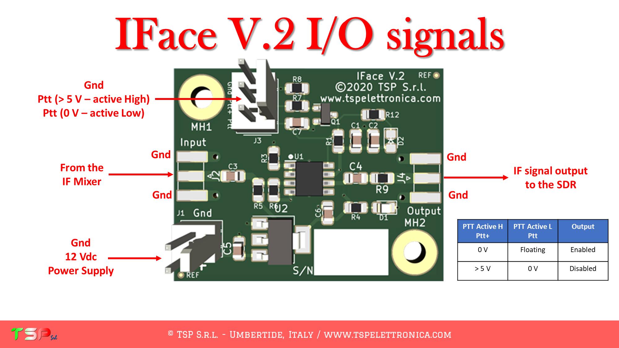 Réception SDR sur 1ère FI (fréquence intermédiaire) : Importance du branchement pour éviter les pertes Diapositiva12